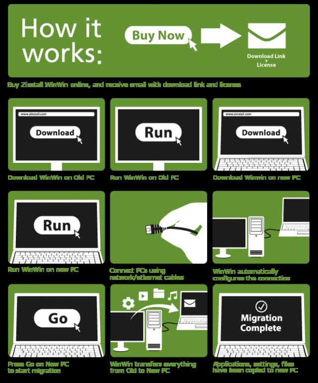 zinstall_migration_infographic_winwin